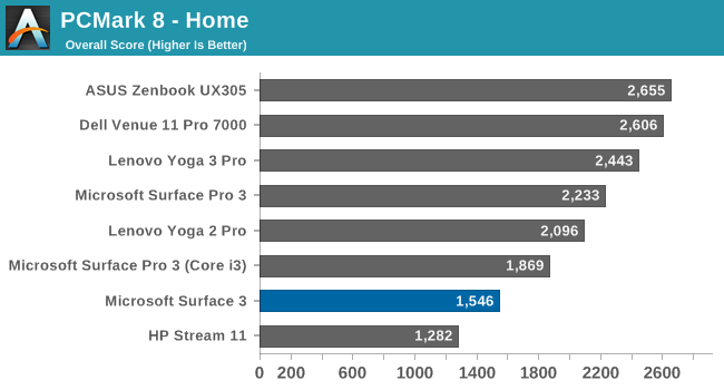 courtesy of Anandtech